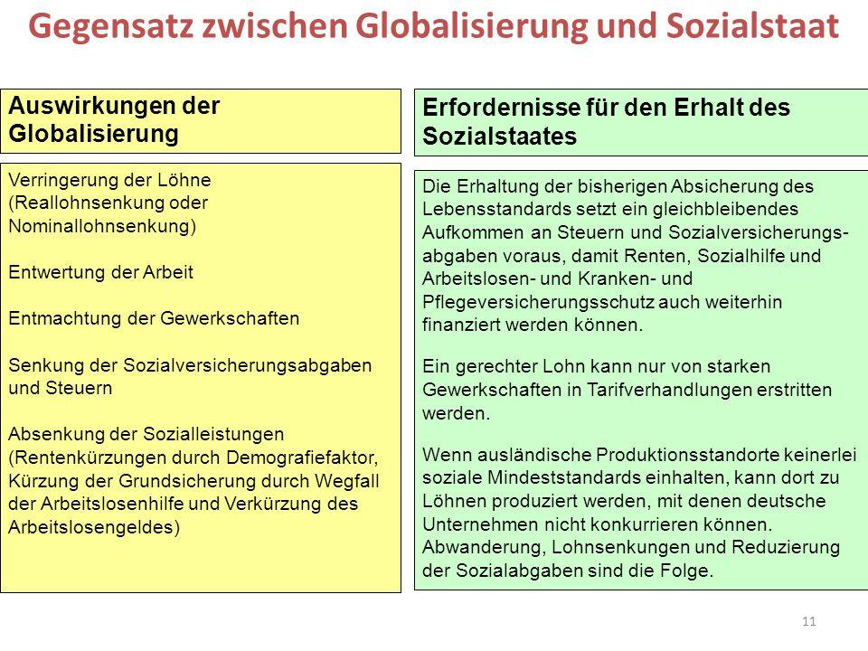 11 Auswirkungen der Globalisierung Erfordernisse für den Erhalt des Sozialstaates Gegensatz zwischen Globalisierung und Sozialstaat Verringerung der L