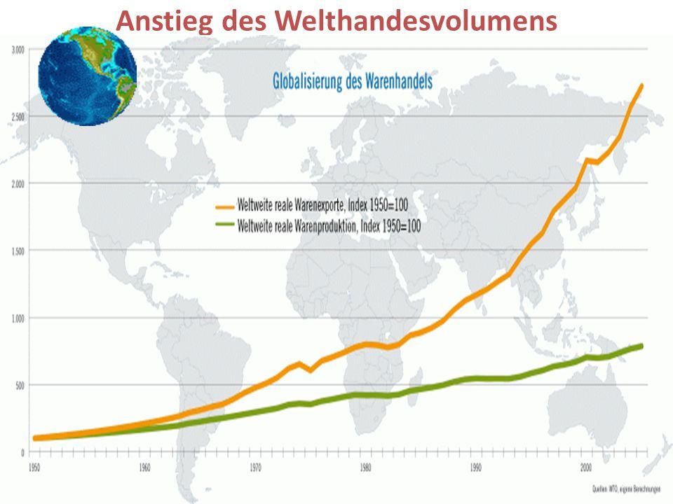 4 Anstieg des Welthandesvolumens