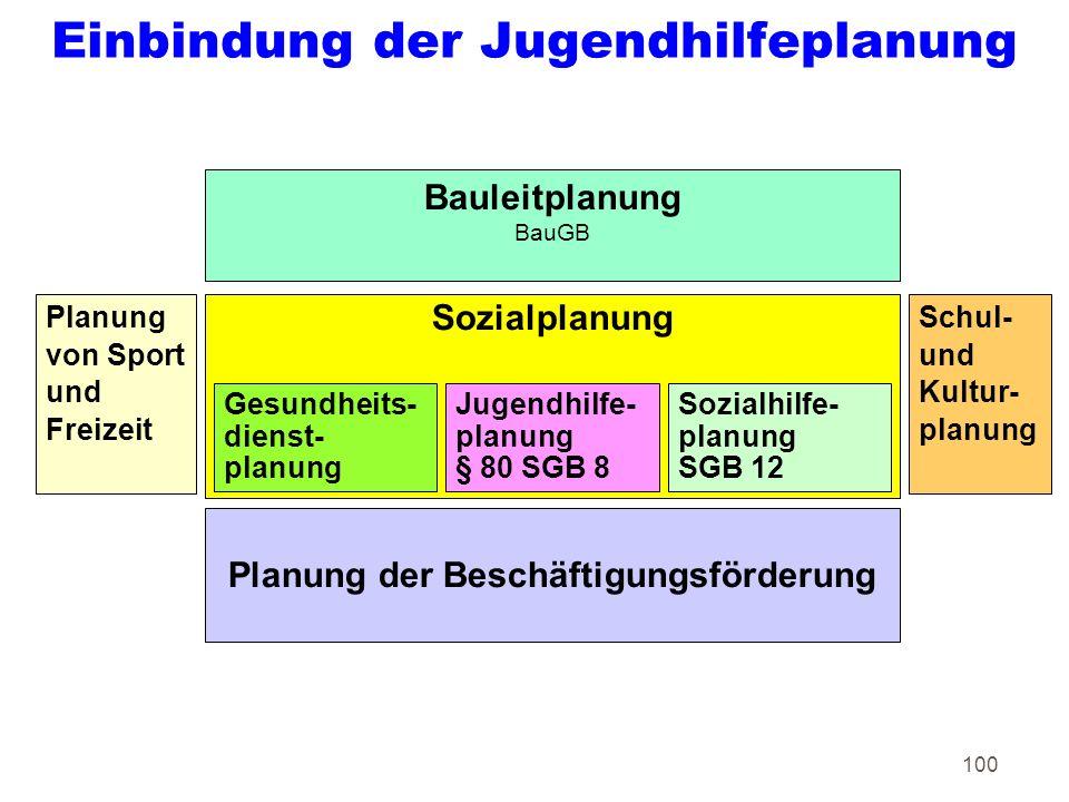 100 Einbindung der Jugendhilfeplanung Planung der Beschäftigungsförderung Sozialplanung Schul- und Kultur- planung Planung von Sport und Freizeit Jugendhilfe- planung § 80 SGB 8 Gesundheits- dienst- planung Bauleitplanung BauGB Sozialhilfe- planung SGB 12