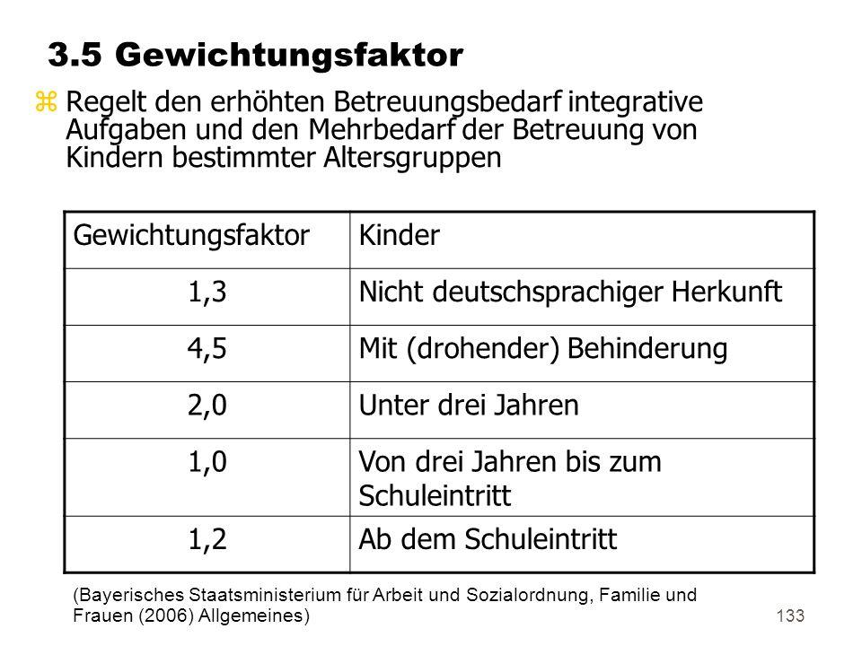 133 3.5 Gewichtungsfaktor zRegelt den erhöhten Betreuungsbedarf integrative Aufgaben und den Mehrbedarf der Betreuung von Kindern bestimmter Altersgruppen GewichtungsfaktorKinder 1,3Nicht deutschsprachiger Herkunft 4,5Mit (drohender) Behinderung 2,0Unter drei Jahren 1,0Von drei Jahren bis zum Schuleintritt 1,2Ab dem Schuleintritt (Bayerisches Staatsministerium für Arbeit und Sozialordnung, Familie und Frauen (2006) Allgemeines)