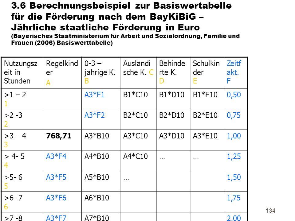134 3.6 Berechnungsbeispiel zur Basiswertabelle für die Förderung nach dem BayKiBiG – Jährliche staatliche Förderung in Euro (Bayerisches Staatministerium für Arbeit und Sozialordnung, Familie und Frauen (2006) Basiswerttabelle) Nutzungsz eit in Stunden Regelkind er A 0-3 – jährige K.