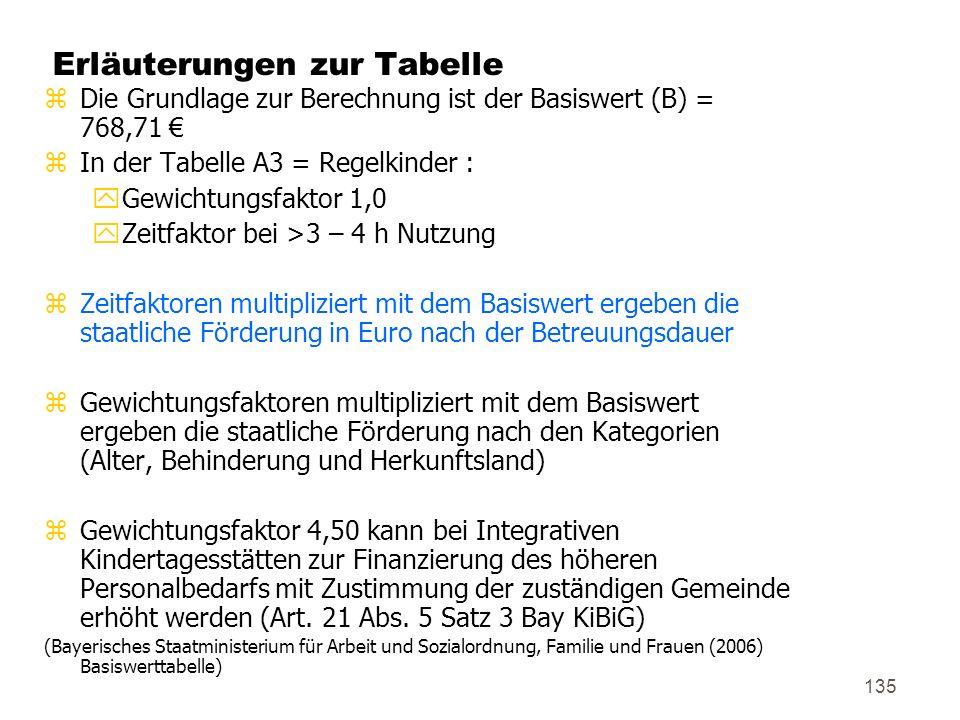 135 Erläuterungen zur Tabelle zDie Grundlage zur Berechnung ist der Basiswert (B) = 768,71 zIn der Tabelle A3 = Regelkinder : yGewichtungsfaktor 1,0 yZeitfaktor bei >3 – 4 h Nutzung zZeitfaktoren multipliziert mit dem Basiswert ergeben die staatliche Förderung in Euro nach der Betreuungsdauer zGewichtungsfaktoren multipliziert mit dem Basiswert ergeben die staatliche Förderung nach den Kategorien (Alter, Behinderung und Herkunftsland) zGewichtungsfaktor 4,50 kann bei Integrativen Kindertagesstätten zur Finanzierung des höheren Personalbedarfs mit Zustimmung der zuständigen Gemeinde erhöht werden (Art.
