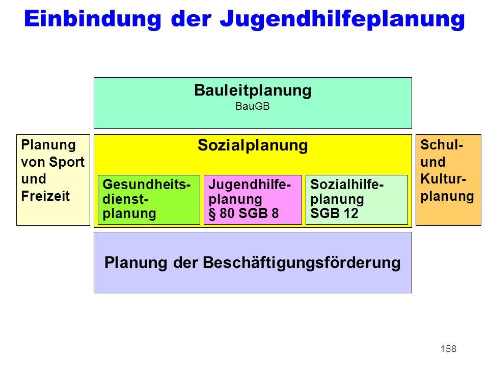 158 Einbindung der Jugendhilfeplanung Planung der Beschäftigungsförderung Sozialplanung Schul- und Kultur- planung Planung von Sport und Freizeit Jugendhilfe- planung § 80 SGB 8 Gesundheits- dienst- planung Bauleitplanung BauGB Sozialhilfe- planung SGB 12
