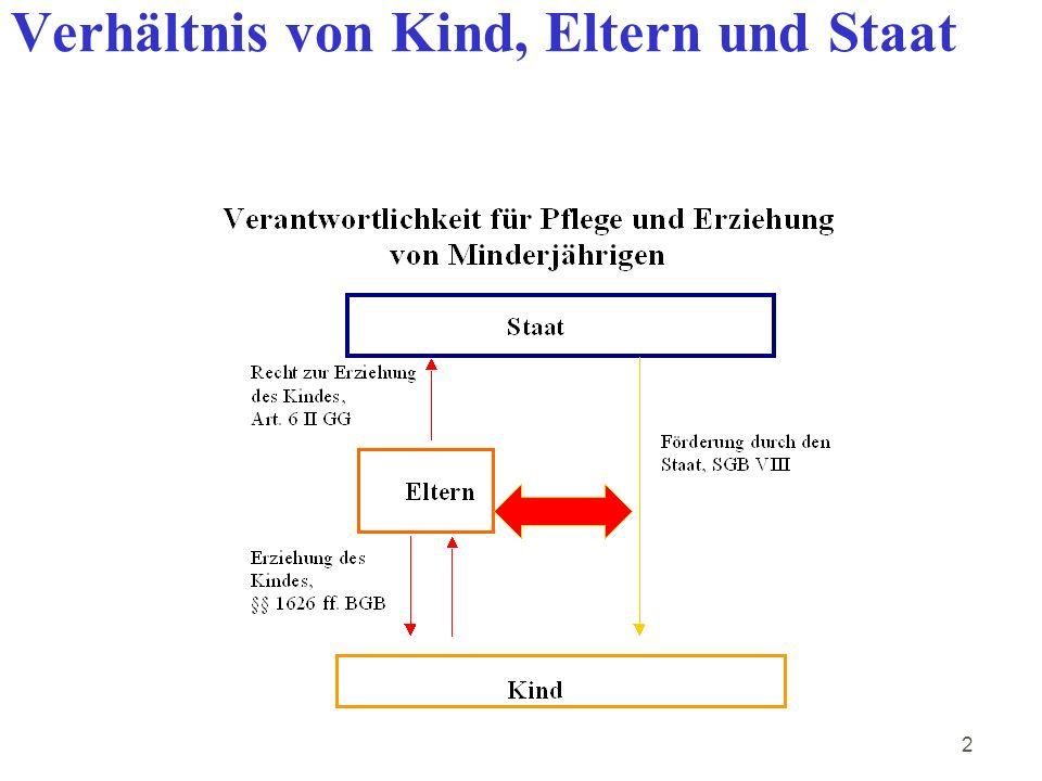 143 3.10 Das Förderverfahren (Art.