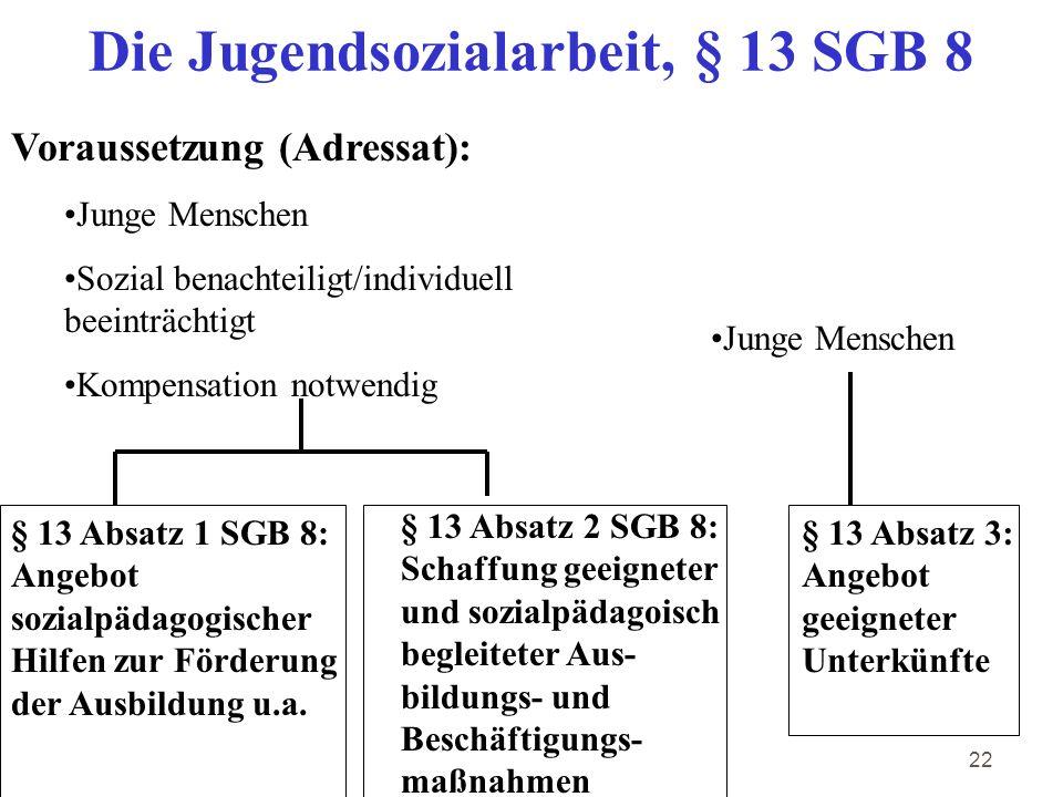 22 Die Jugendsozialarbeit, § 13 SGB 8 Voraussetzung (Adressat): Junge Menschen Sozial benachteiligt/individuell beeinträchtigt Kompensation notwendig § 13 Absatz 1 SGB 8: Angebot sozialpädagogischer Hilfen zur Förderung der Ausbildung u.a.