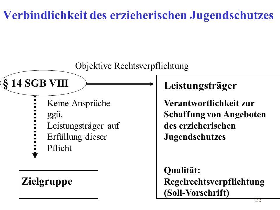 23 Verbindlichkeit des erzieherischen Jugendschutzes § 14 SGB VIII Leistungsträger Verantwortlichkeit zur Schaffung von Angeboten des erzieherischen Jugendschutzes Qualität: Regelrechtsverpflichtung (Soll-Vorschrift) Zielgruppe Objektive Rechtsverpflichtung Keine Ansprüche ggü.