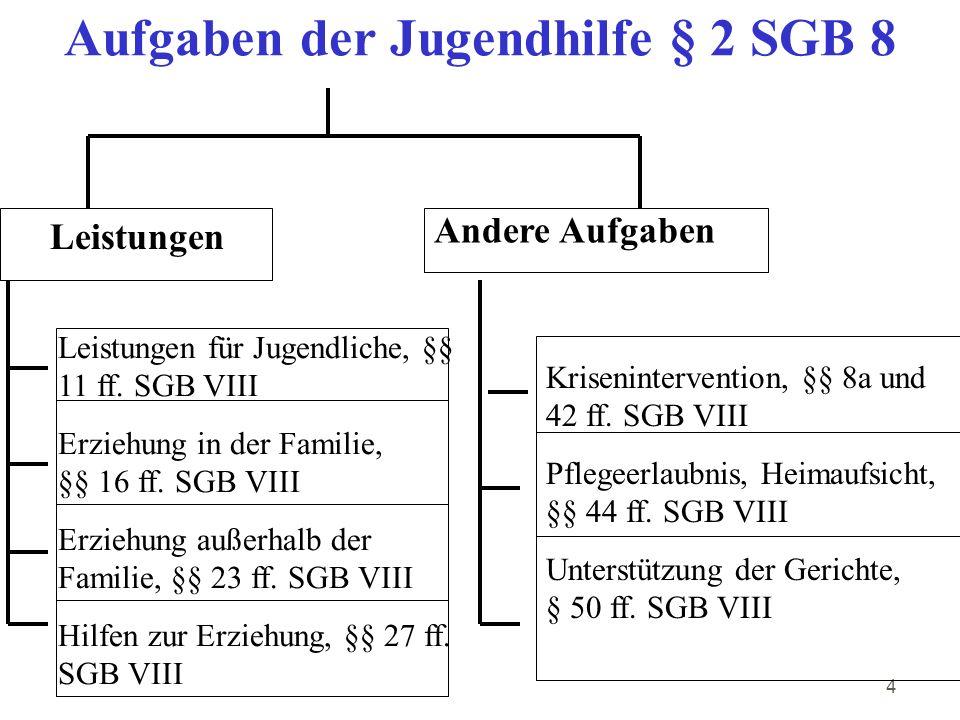 25 Verbindlichkeit der Angebote für die Familie § 16 SGB 8 Leistungsträger Verantwortlichkeit für Existenz allg.