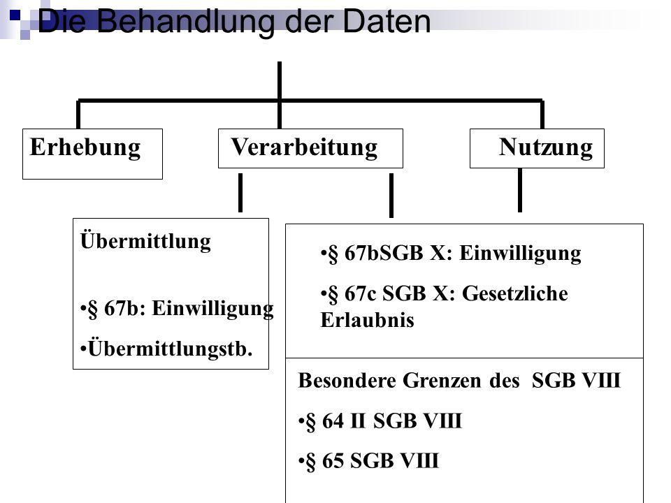 Die Behandlung der Daten ErhebungVerarbeitungNutzung § 67bSGB X: Einwilligung § 67c SGB X: Gesetzliche Erlaubnis Übermittlung § 67b: Einwilligung Über