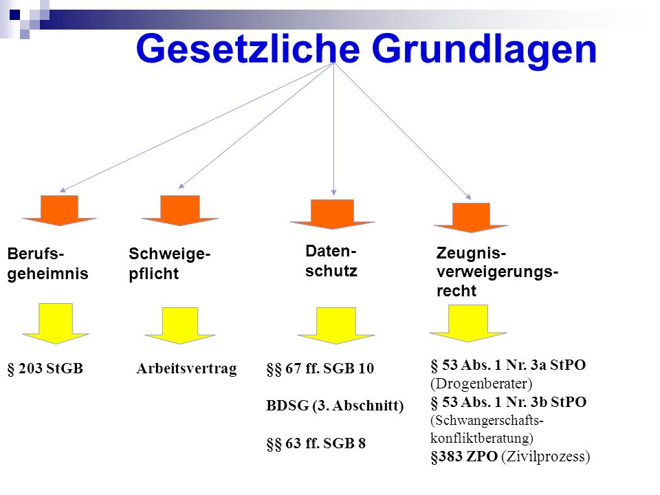 Berufs- geheimnis Schweige- pflicht Zeugnis- verweigerungs- recht Daten- schutz § 203 StGBArbeitsvertrag§§ 67 ff. SGB 10 BDSG (3. Abschnitt) §§ 63 ff.