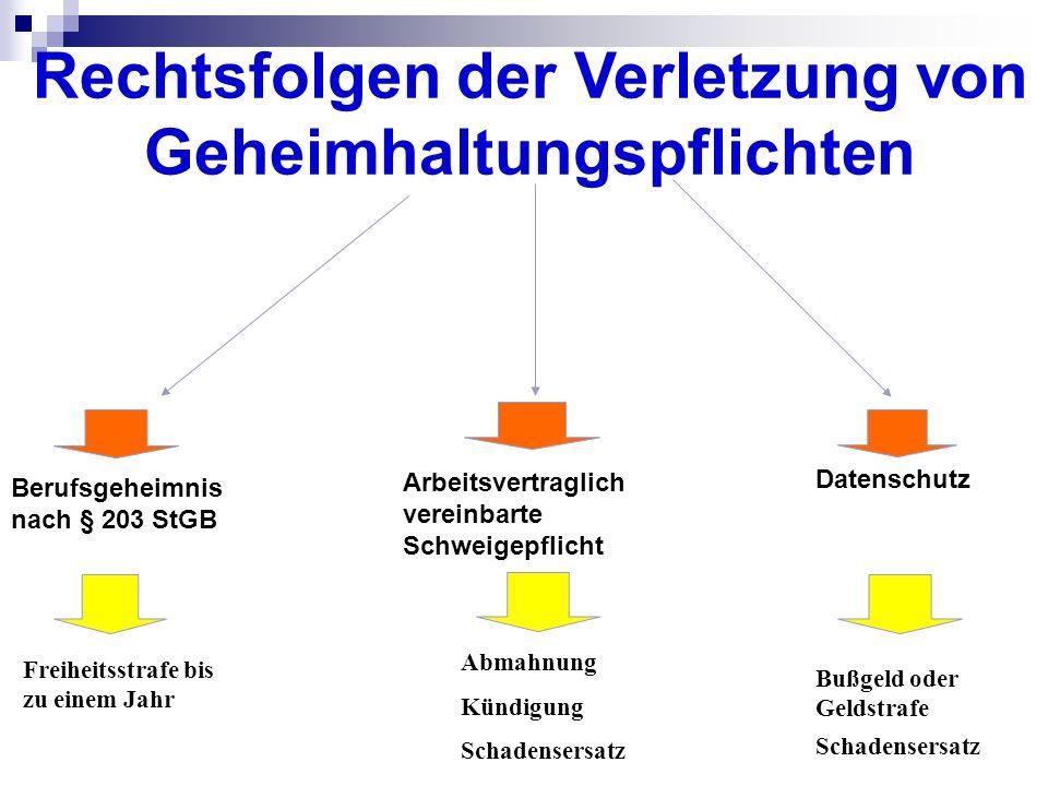 §203 StGB Verletzung von Privatgeheimnissen (1) Wer unbefugt ein fremdes Geheimnis, namentlich ein zum persönlichen Lebensbereich gehörendes Geheimnis oder ein Betriebs- oder Geschäftsgeheimnis, offenbart, das ihm als (….) 5.