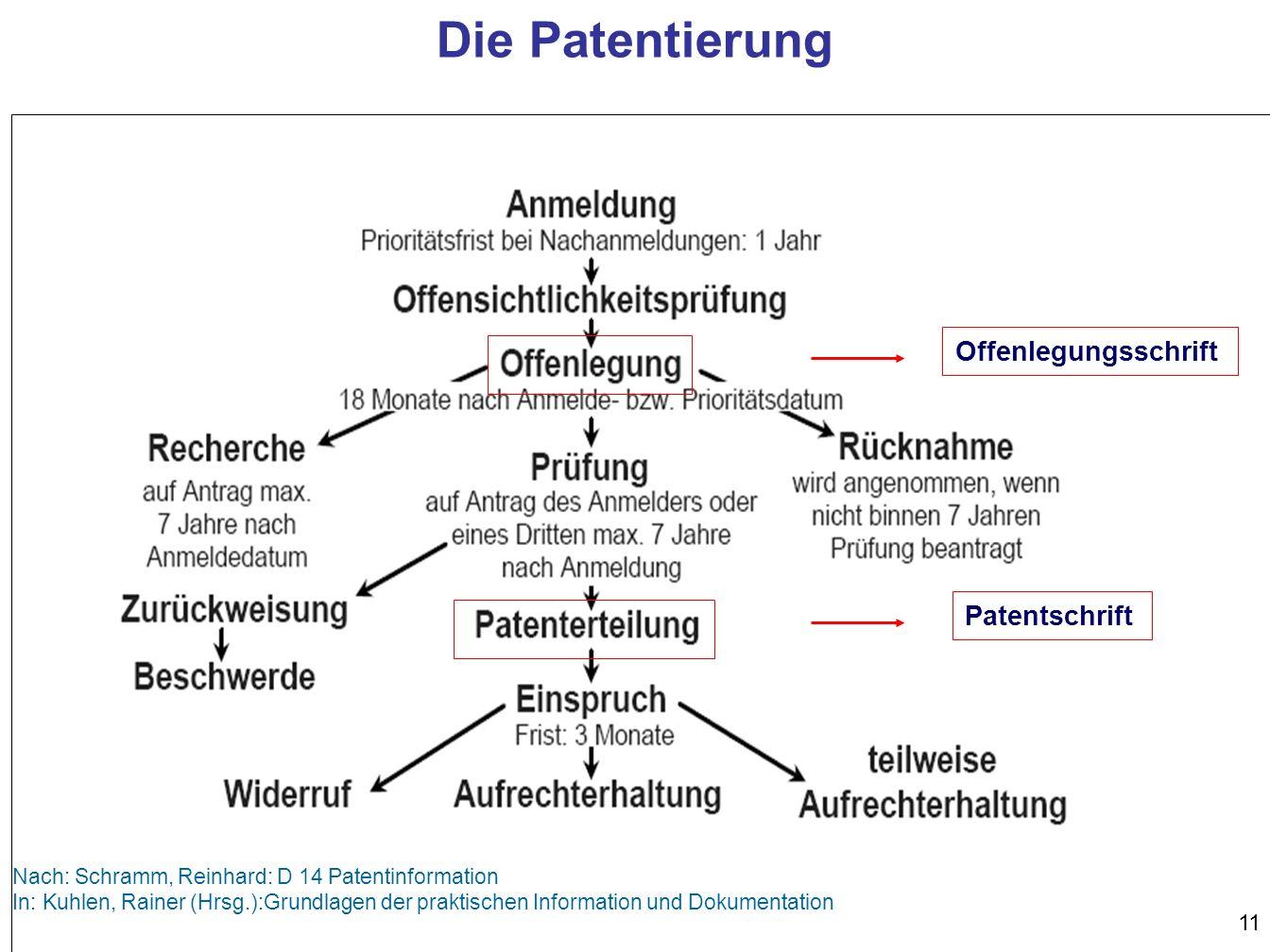 11 Offenlegungsschrift Patentschrift Nach: Schramm, Reinhard: D 14 Patentinformation In: Kuhlen, Rainer (Hrsg.):Grundlagen der praktischen Information und Dokumentation Die Patentierung