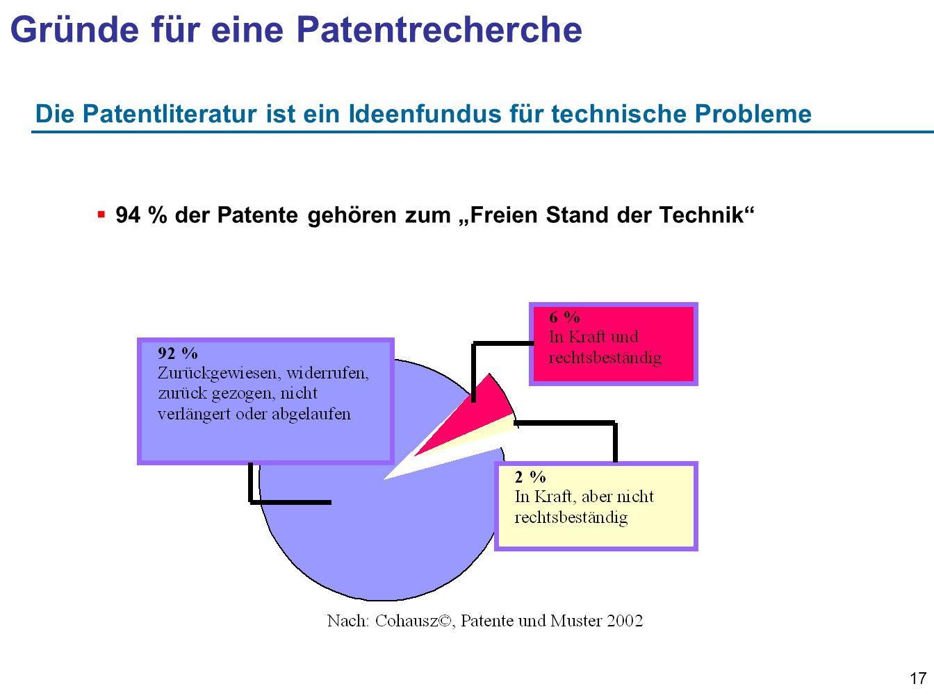 17 Die Patentliteratur ist ein Ideenfundus für technische Probleme 94 % der Patente gehören zum Freien Stand der Technik Gründe für eine Patentrecherche