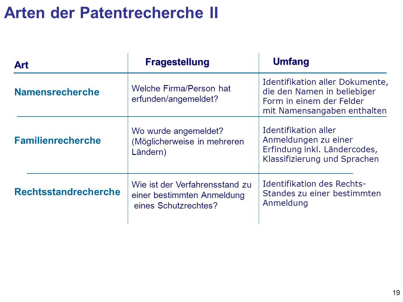 19 Namensrecherche FamilienrechercheFragestellung Rechtsstandrecherche Welche Firma/Person hat erfunden/angemeldet.