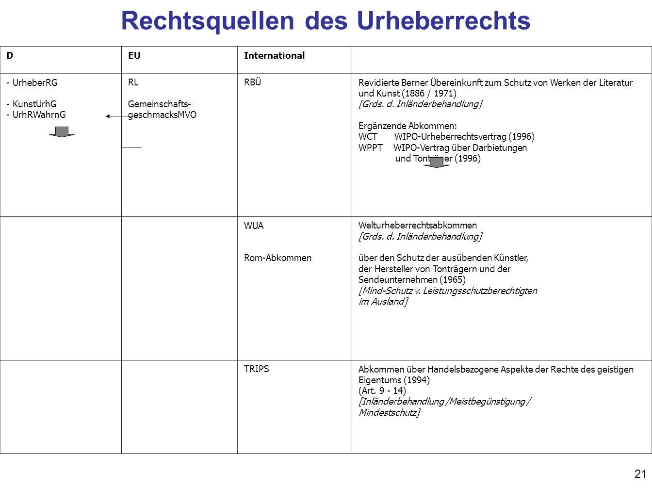 21 DEUInternational - UrheberRG - KunstUrhG - UrhRWahrnG RL Gemeinschafts- geschmacksMVO RBÜRevidierte Berner Übereinkunft zum Schutz von Werken der L