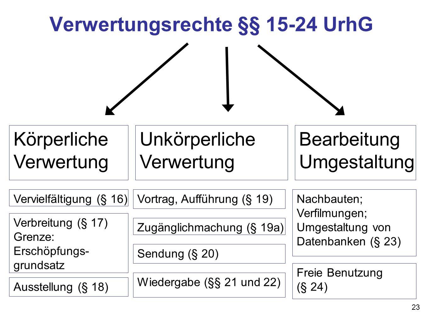 23 Verwertungsrechte §§ 15-24 UrhG Körperliche Verwertung Vervielfältigung (§ 16) Verbreitung (§ 17) Grenze: Erschöpfungs- grundsatz Ausstellung (§ 18) Unkörperliche Verwertung Vortrag, Aufführung (§ 19) Zugänglichmachung (§ 19a) Sendung (§ 20) Wiedergabe (§§ 21 und 22) Bearbeitung Umgestaltung Nachbauten; Verfilmungen; Umgestaltung von Datenbanken (§ 23) Freie Benutzung (§ 24)