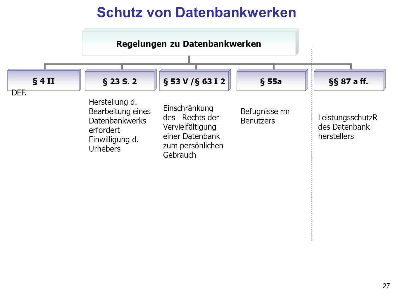 27 Regelungen zu Datenbankwerken § 4 II§§ 87 a ff.§ 23 S. 2§ 53 V /§ 63 I 2§ 55a DEF. Herstellung d. Bearbeitung eines Datenbankwerks erfordert Einwil