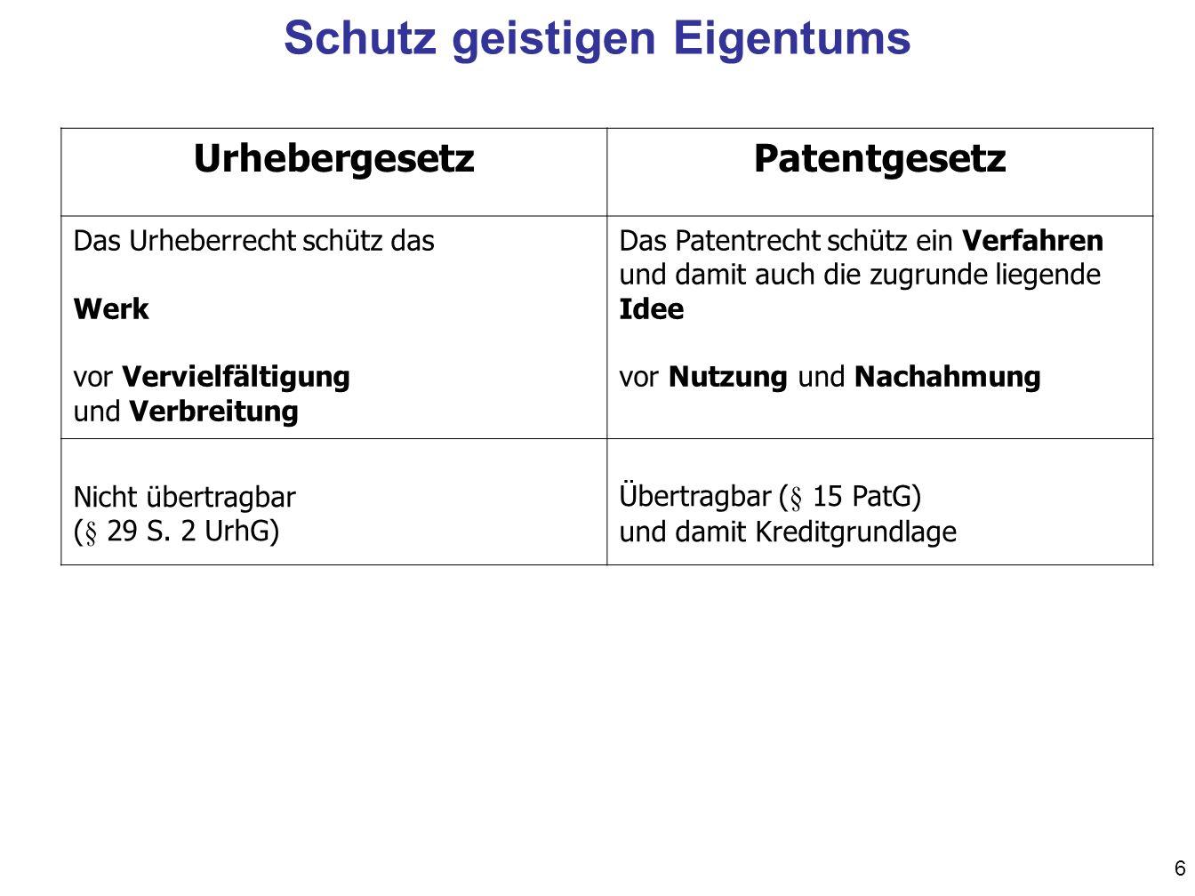 6 UrhebergesetzPatentgesetz Das Urheberrecht schütz das Werk vor Vervielfältigung und Verbreitung Das Patentrecht schütz ein Verfahren und damit auch die zugrunde liegende Idee vor Nutzung und Nachahmung Nicht übertragbar (§ 29 S.
