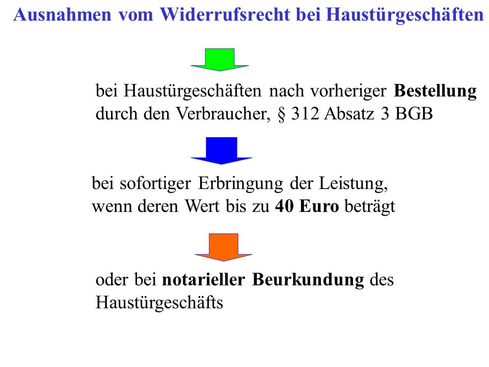 Ausnahmen vom Widerrufsrecht bei Haustürgeschäften bei Haustürgeschäften nach vorheriger Bestellung durch den Verbraucher, § 312 Absatz 3 BGB bei sofo