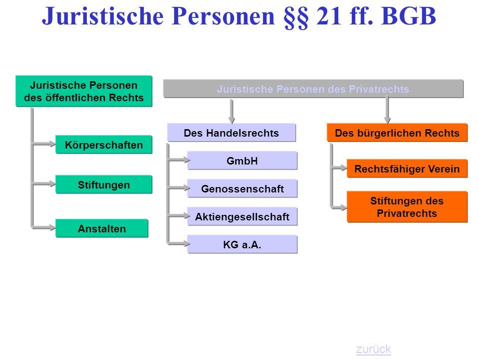 Juristische Personen des öffentlichen Rechts Körperschaften Anstalten Stiftungen Juristische Personen des Privatrechts Des Handelsrechts GmbH Genossen