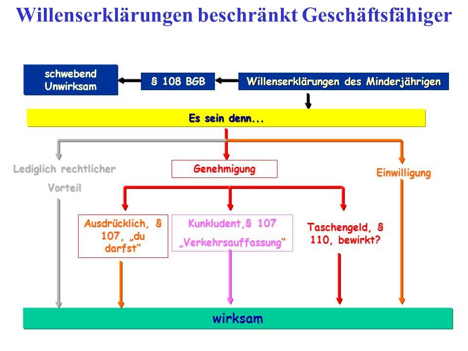 Willenserklärungen des Minderjährigen § 108 BGB schwebend Unwirksam Es sein denn... wirksam Genehmigung Ausdrücklich, § 107, du darfst Kunkludent,§ 10
