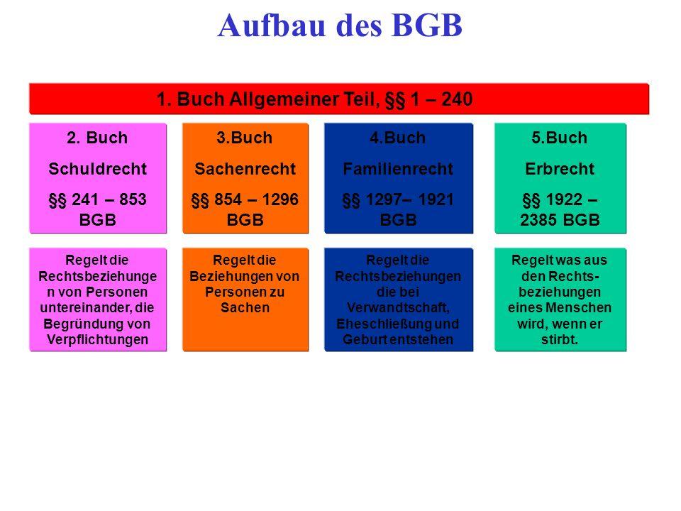1. Buch Allgemeiner Teil, §§ 1 – 240 BGB 2. Buch Schuldrecht §§ 241 – 853 BGB 3.Buch Sachenrecht §§ 854 – 1296 BGB 5.Buch Erbrecht §§ 1922 – 2385 BGB