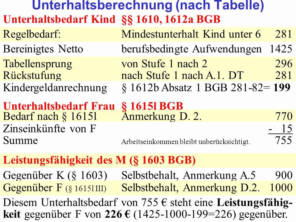 SGB 2 SGB 2 und SGB 12 von Prof. Dr. Klaus Schneider-DanwitzSGB 12 50 Unterhaltsbedarf Kind§§ 1610, 1612a BGB Regelbedarf:Mindestunterhalt Kind unter