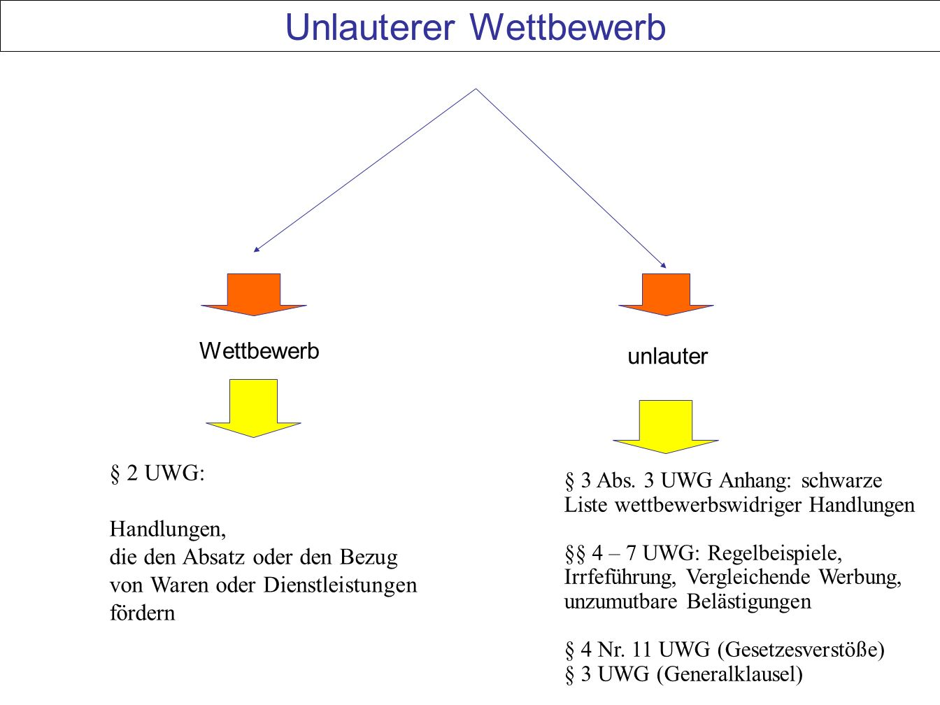 55 Unlauterer Wettbewerb Wettbewerb unlauter § 2 UWG: Handlungen, die den Absatz oder den Bezug von Waren oder Dienstleistungen fördern § 3 Abs.