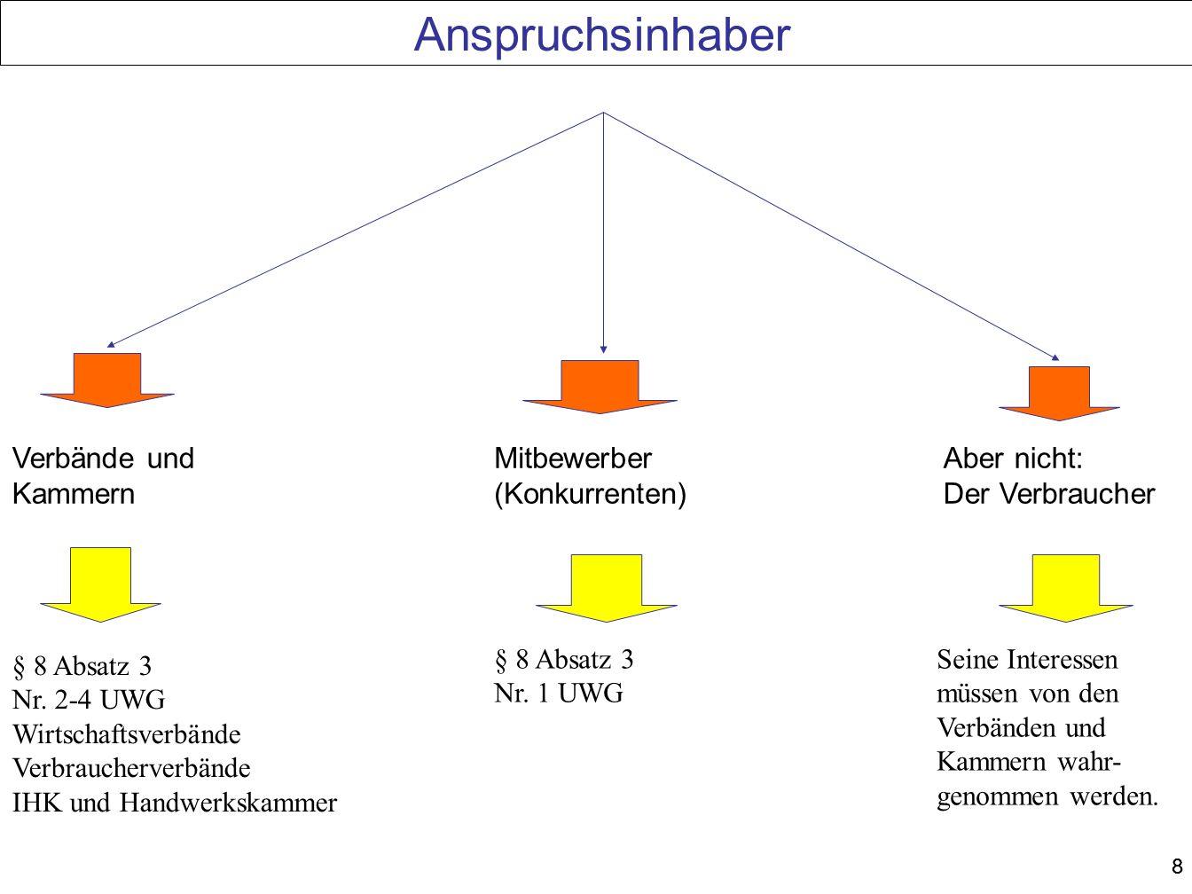 88 Anspruchsinhaber Verbände und Kammern Mitbewerber (Konkurrenten) Aber nicht: Der Verbraucher § 8 Absatz 3 Nr. 2-4 UWG Wirtschaftsverbände Verbrauch