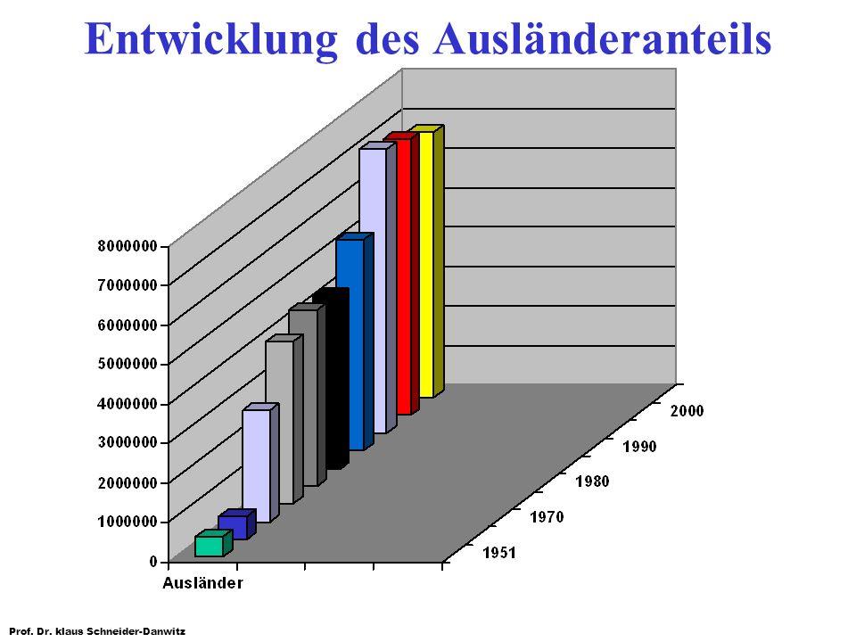 Prof. Dr. klaus Schneider-Danwitz Entwicklung des Ausländeranteils