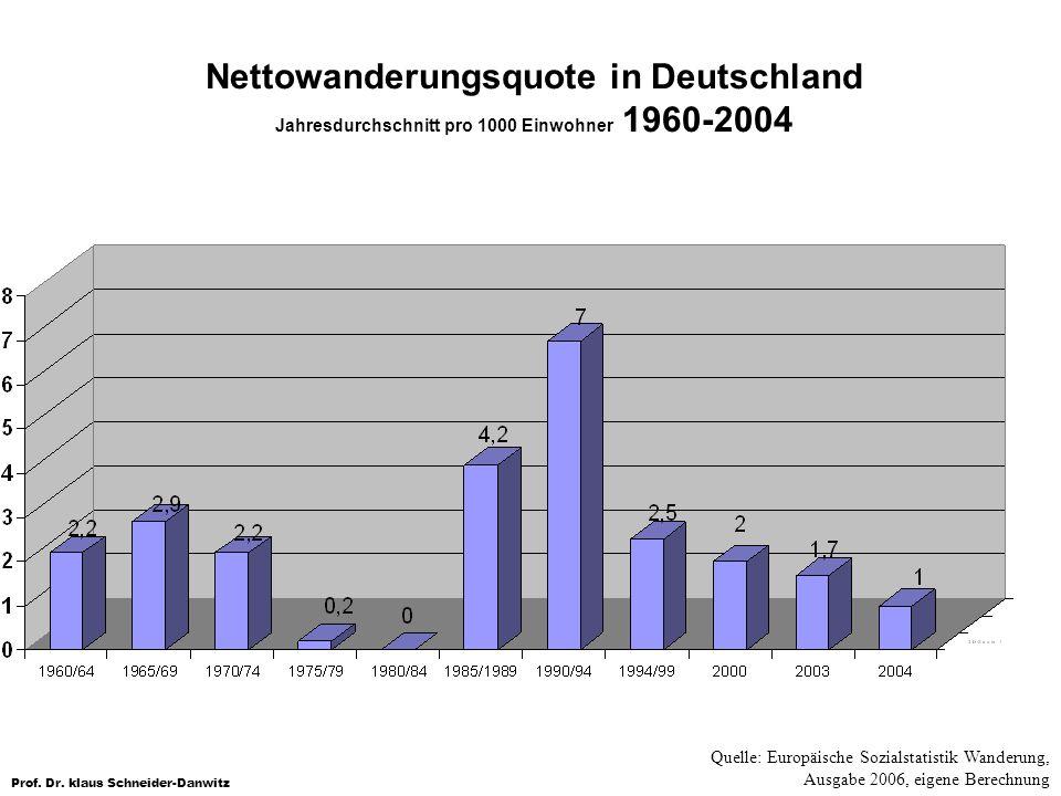 Prof. Dr. klaus Schneider-Danwitz Nettowanderungsquote in Deutschland Jahresdurchschnitt pro 1000 Einwohner 1960-2004 Quelle: Europäische Sozialstatis