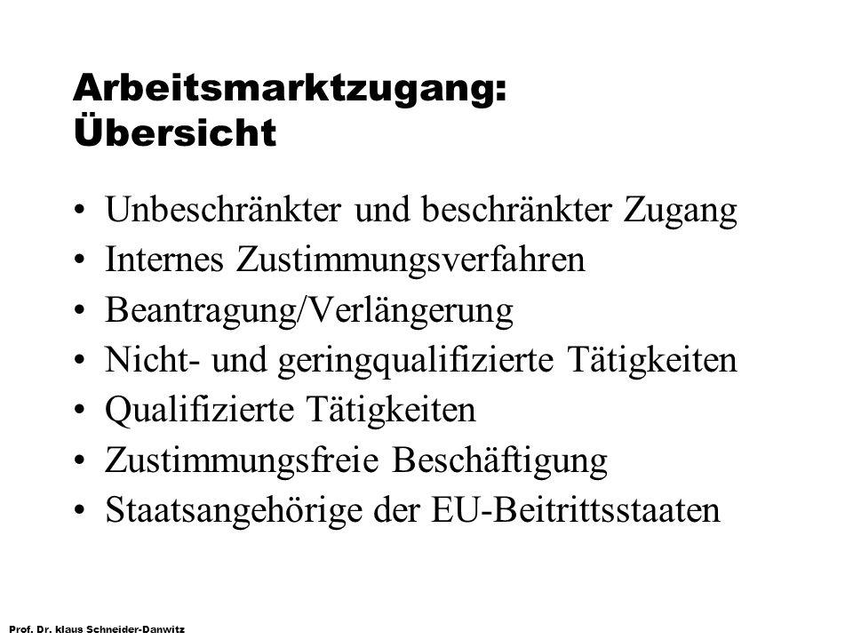 Prof. Dr. klaus Schneider-Danwitz Arbeitsmarktzugang: Übersicht Unbeschränkter und beschränkter Zugang Internes Zustimmungsverfahren Beantragung/Verlä