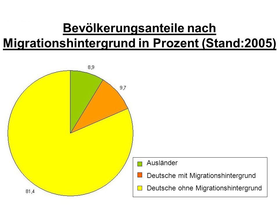Prof. Dr. klaus Schneider-Danwitz Bevölkerungsanteile nach Migrationshintergrund in Prozent (Stand:2005) Ausländer Deutsche mit Migrationshintergrund
