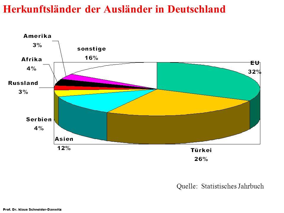 Prof. Dr. klaus Schneider-Danwitz Herkunftsländer der Ausländer in Deutschland Quelle: Statistisches Jahrbuch