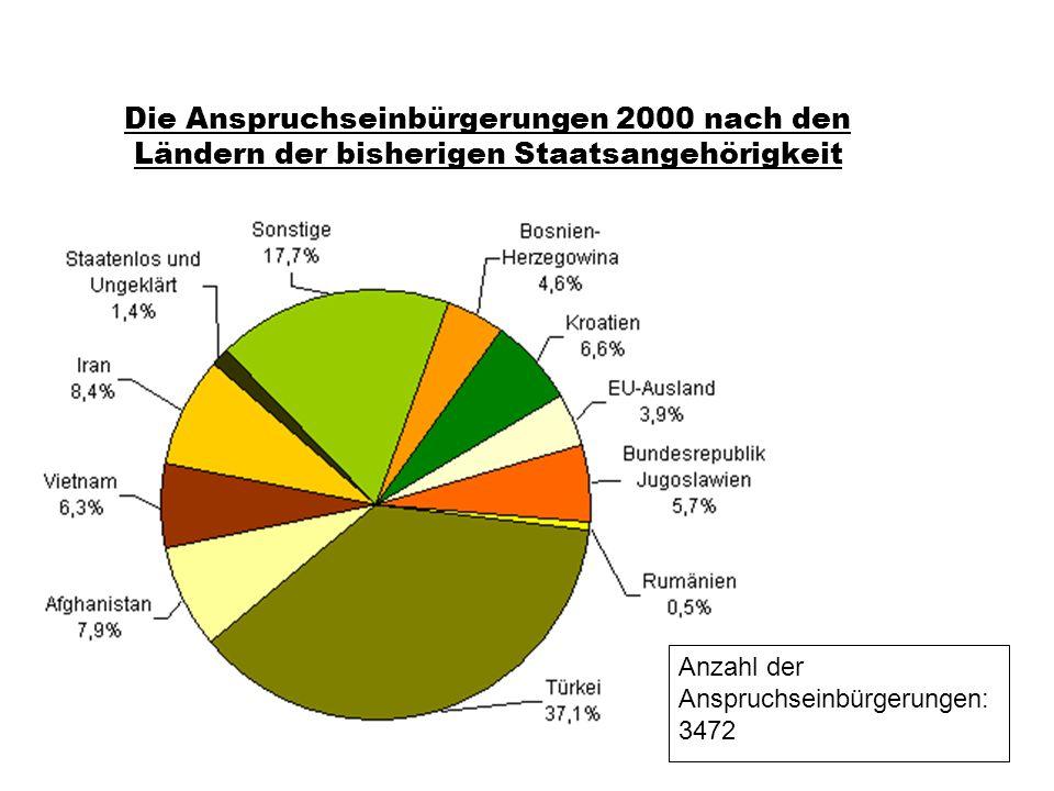 Prof. Dr. klaus Schneider-Danwitz Die Anspruchseinbürgerungen 2000 nach den Ländern der bisherigen Staatsangehörigkeit Anzahl der Anspruchseinbürgerun