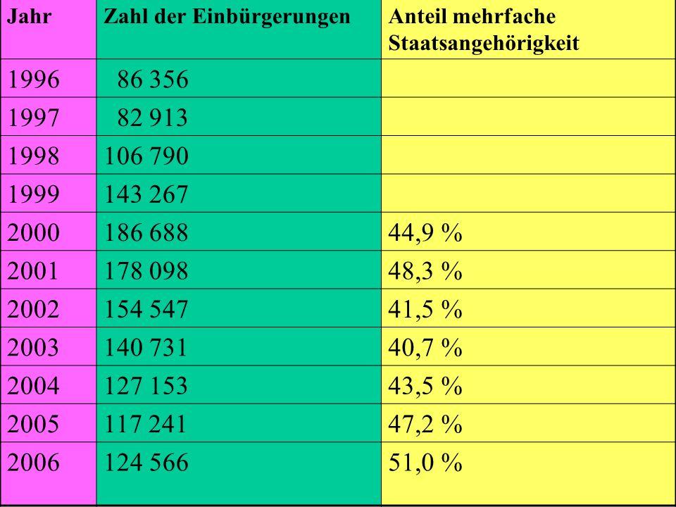 Prof. Dr. klaus Schneider-Danwitz JahrZahl der EinbürgerungenAnteil mehrfache Staatsangehörigkeit 1996 86 356 1997 82 913 1998106 790 1999143 267 2000