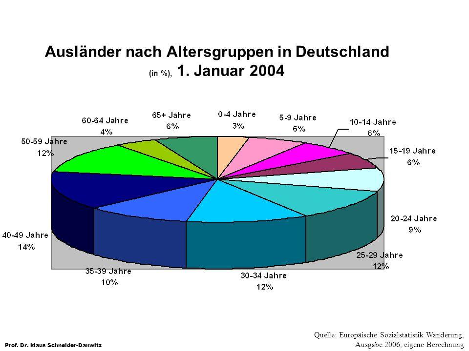 Prof. Dr. klaus Schneider-Danwitz Ausländer nach Altersgruppen in Deutschland (in %), 1. Januar 2004 Quelle: Europäische Sozialstatistik Wanderung, Au