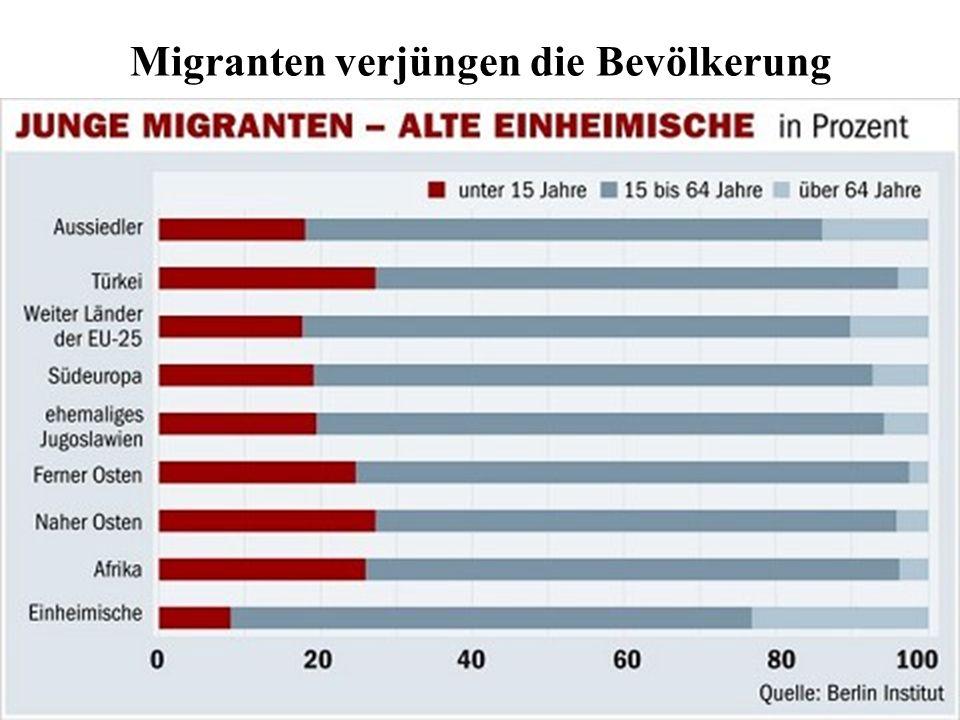 Prof. Dr. klaus Schneider-Danwitz Migranten verjüngen die Bevölkerung