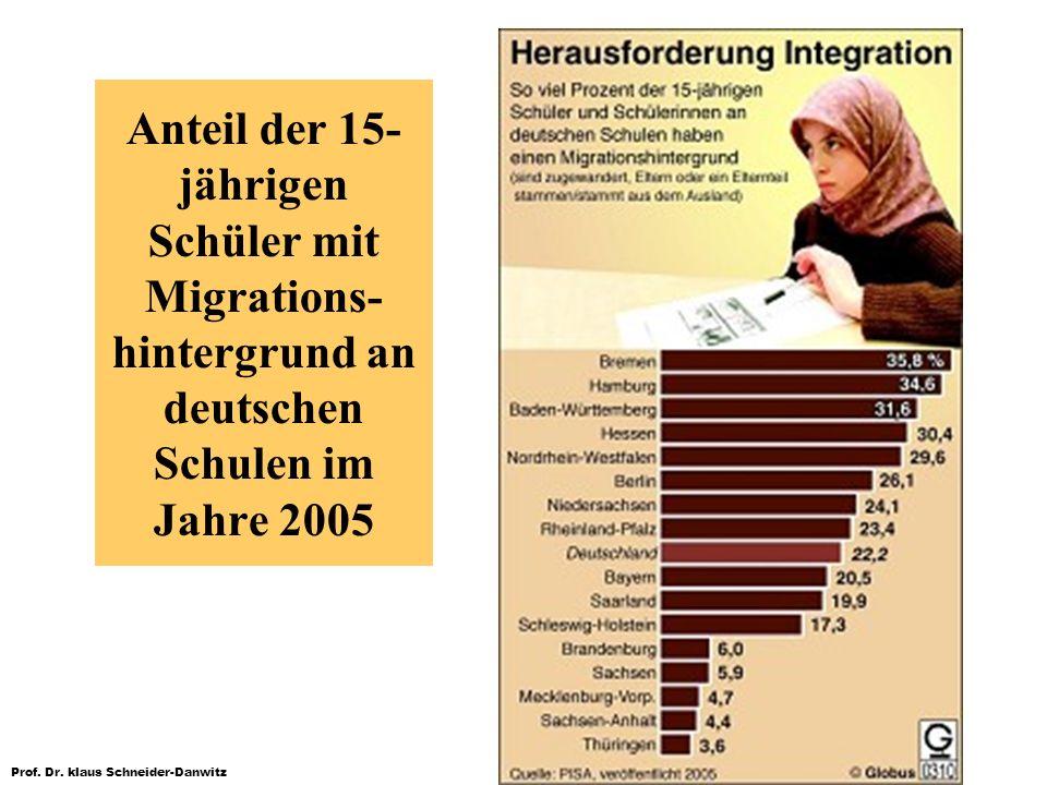 Prof. Dr. klaus Schneider-Danwitz Anteil der 15- jährigen Schüler mit Migrations- hintergrund an deutschen Schulen im Jahre 2005