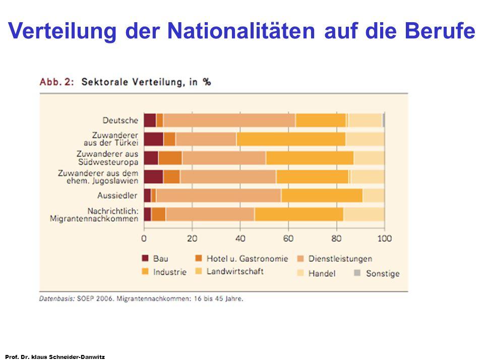 Prof. Dr. klaus Schneider-Danwitz Verteilung der Nationalitäten auf die Berufe
