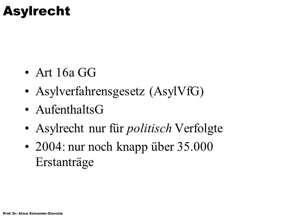 Prof. Dr. klaus Schneider-Danwitz Asylrecht Art 16a GG Asylverfahrensgesetz (AsylVfG) AufenthaltsG Asylrecht nur für politisch Verfolgte 2004: nur noc