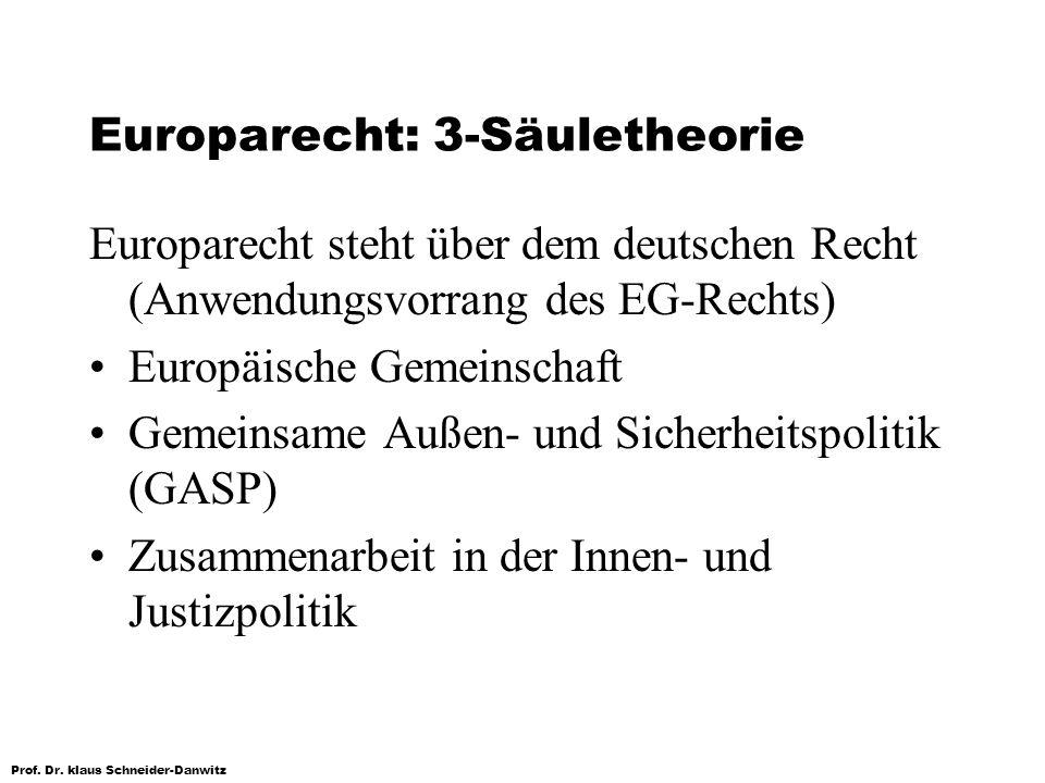 Europarecht: 3-Säuletheorie Europarecht steht über dem deutschen Recht (Anwendungsvorrang des EG-Rechts) Europäische Gemeinschaft Gemeinsame Außen- un