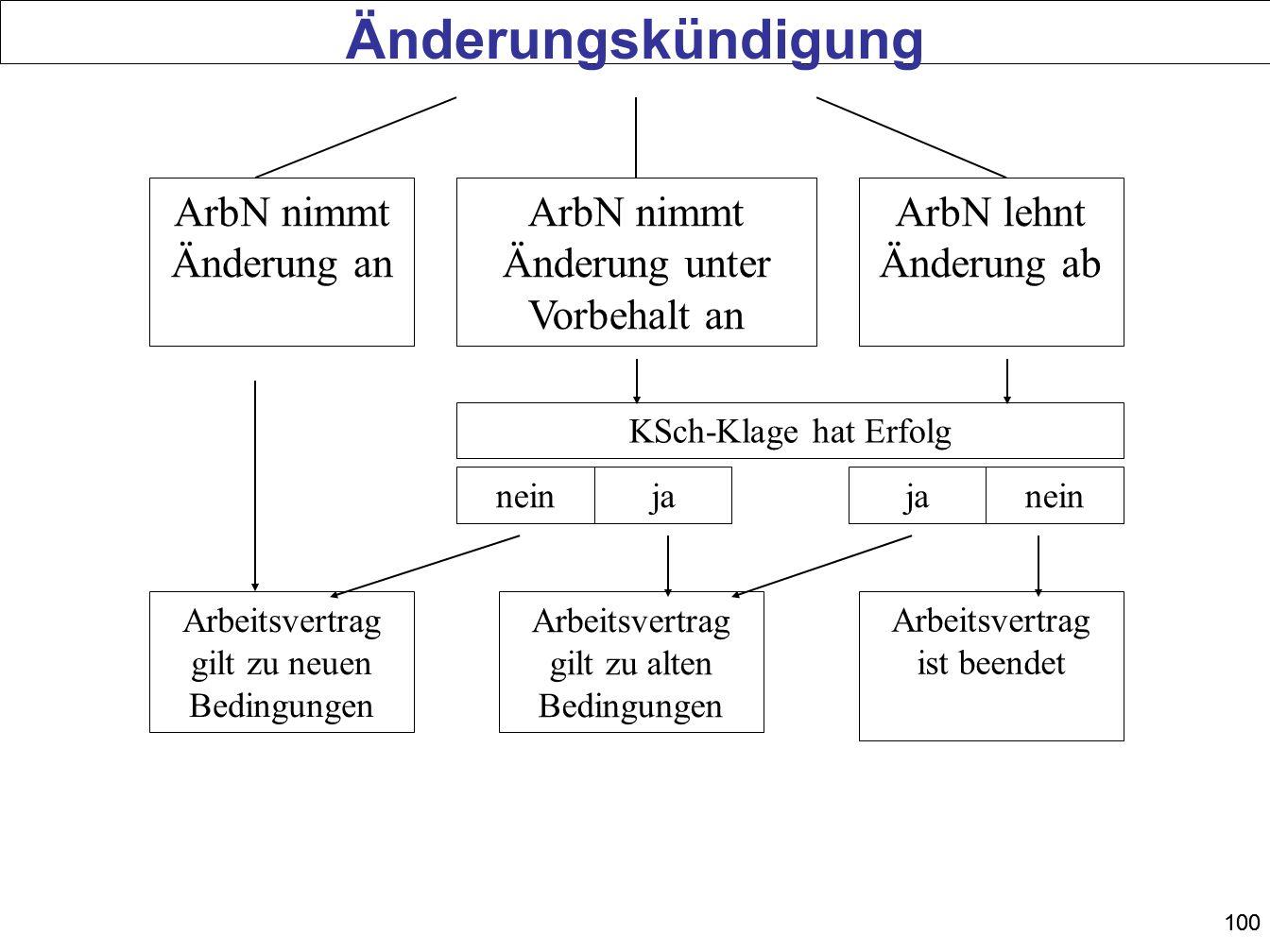 100 ArbN nimmt Änderung an ArbN nimmt Änderung unter Vorbehalt an ArbN lehnt Änderung ab Arbeitsvertrag gilt zu neuen Bedingungen Arbeitsvertrag ist b