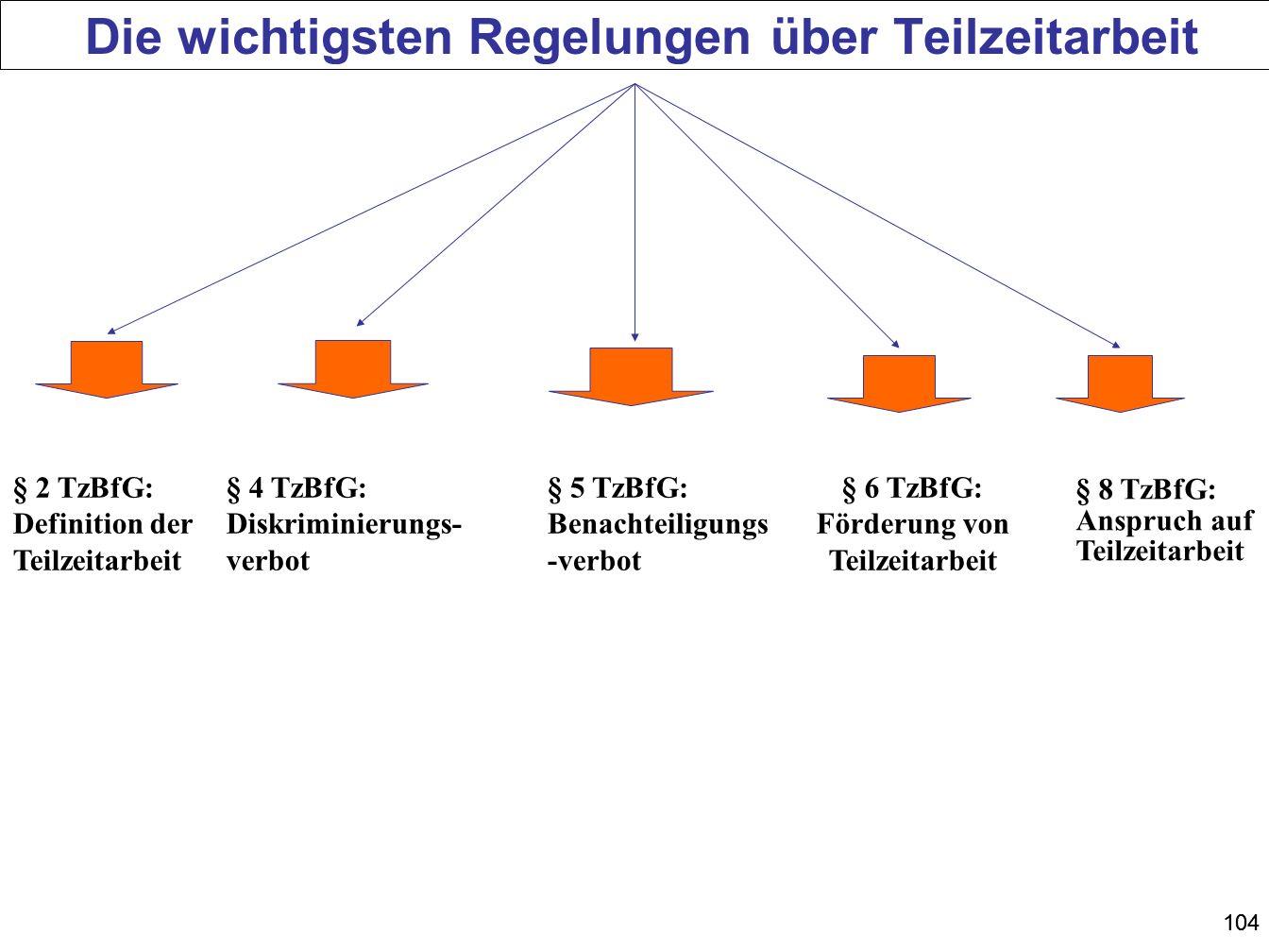 104 Die wichtigsten Regelungen über Teilzeitarbeit § 2 TzBfG: Definition der Teilzeitarbeit § 4 TzBfG: Diskriminierungs- verbot § 6 TzBfG: Förderung v