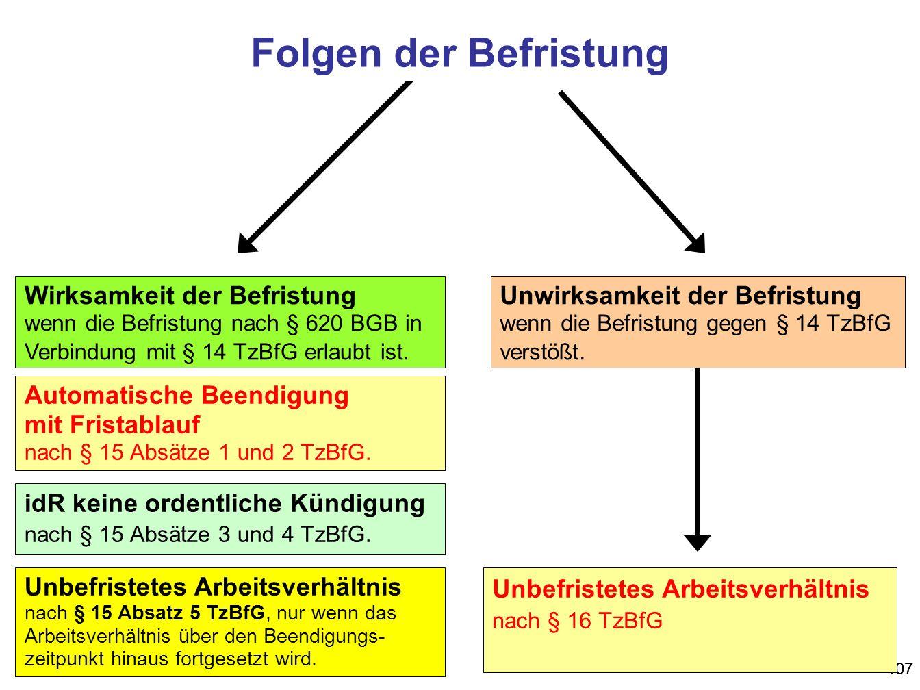 107 Unbefristetes Arbeitsverhältnis nach § 16 TzBfG Unwirksamkeit der Befristung wenn die Befristung gegen § 14 TzBfG verstößt. Wirksamkeit der Befris