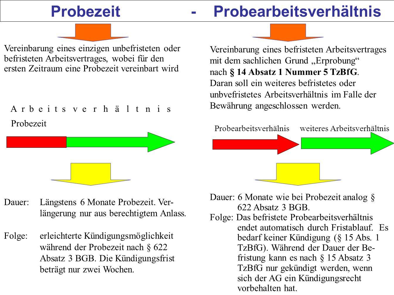 111 Probezeit - Probearbeitsverhältnis Vereinbarung eines einzigen unbefristeten oder befristeten Arbeitsvertrages, wobei für den ersten Zeitraum eine