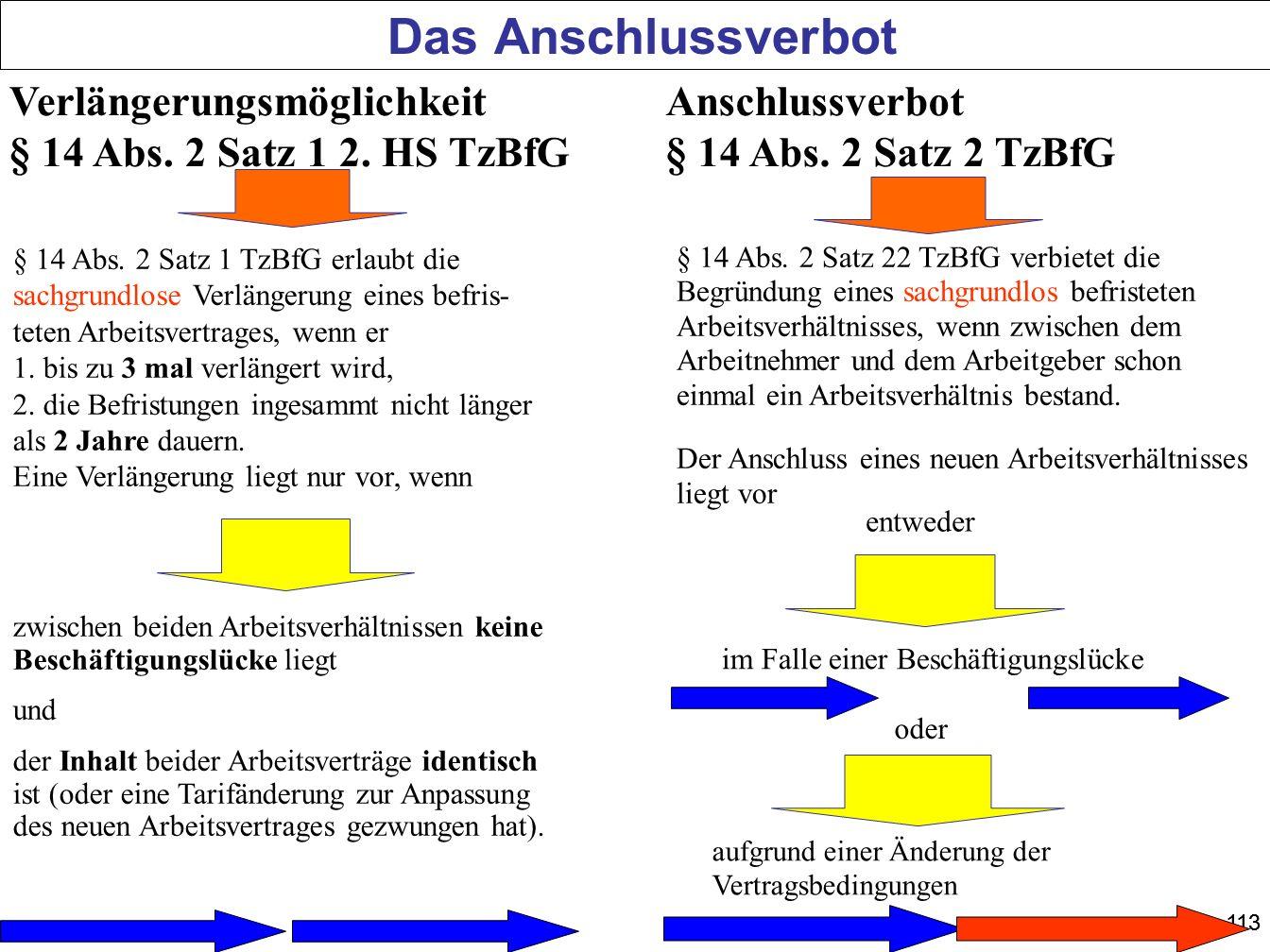 113 Das Anschlussverbot § 14 Abs. 2 Satz 1 TzBfG erlaubt die sachgrundlose Verlängerung eines befris- teten Arbeitsvertrages, wenn er 1. bis zu 3 mal