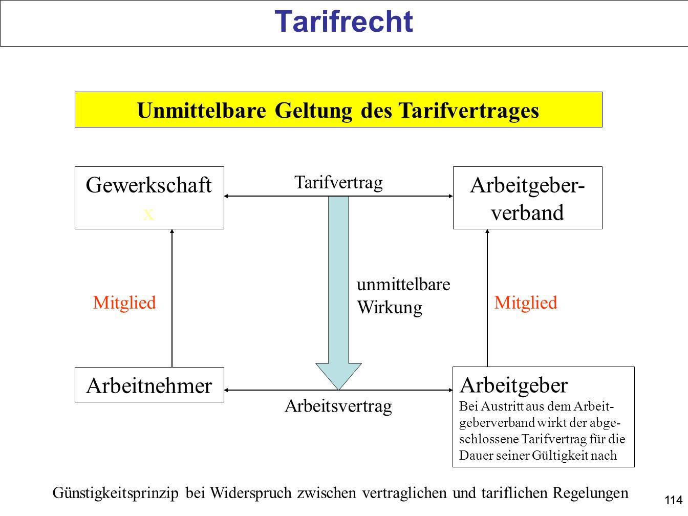 114 Unmittelbare Geltung des Tarifvertrages Gewerkschaft x Arbeitgeber- verband Arbeitnehmer Arbeitgeber Bei Austritt aus dem Arbeit- geberverband wir