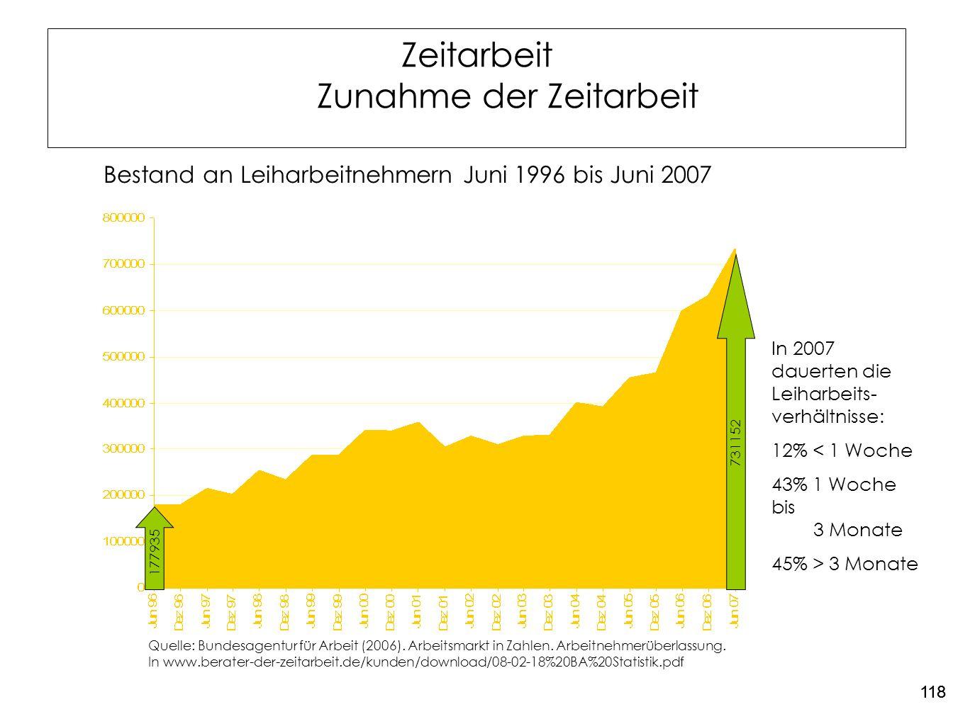 118 Zeitarbeit Zunahme der Zeitarbeit Bestand an Leiharbeitnehmern Juni 1996 bis Juni 2007 Quelle: Bundesagentur für Arbeit (2006). Arbeitsmarkt in Za