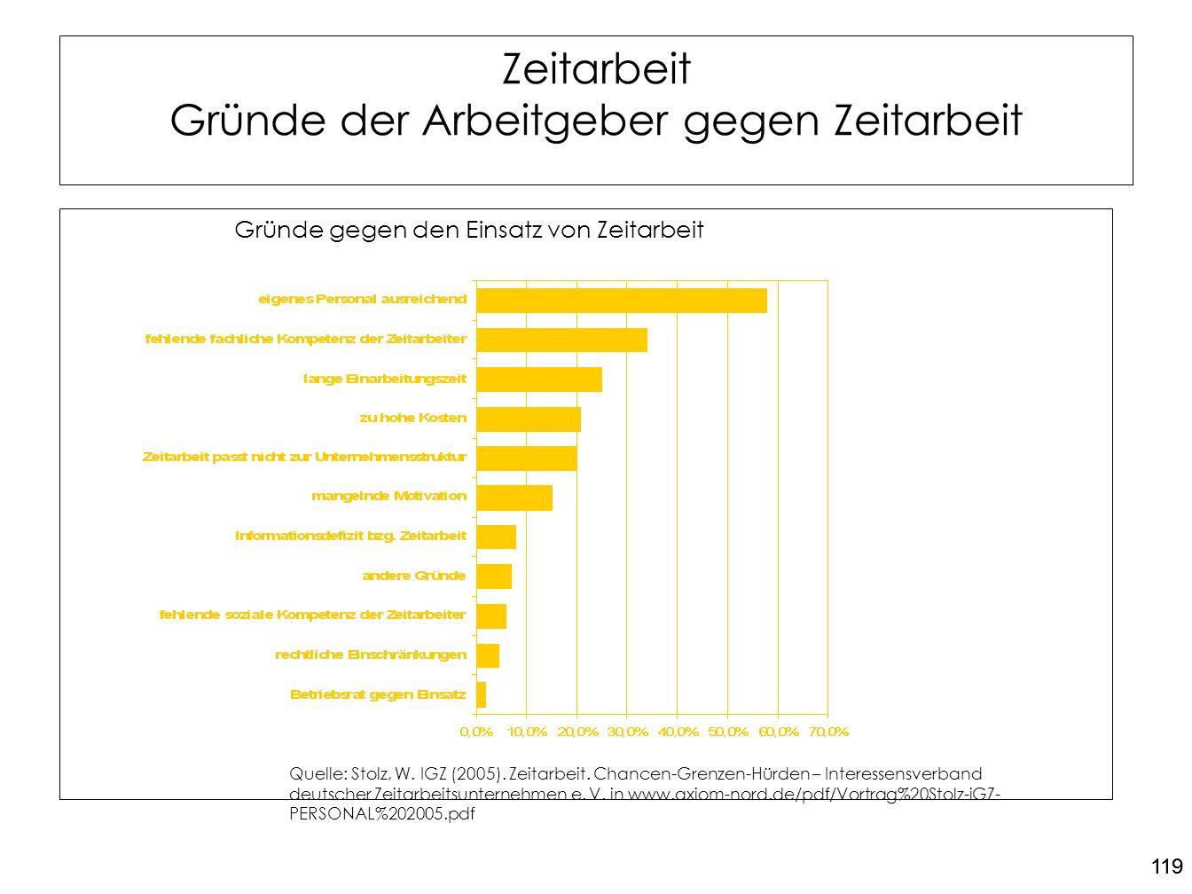 119 Zeitarbeit Gründe der Arbeitgeber gegen Zeitarbeit Gründe gegen den Einsatz von Zeitarbeit Quelle: Stolz, W. IGZ (2005). Zeitarbeit. Chancen-Grenz