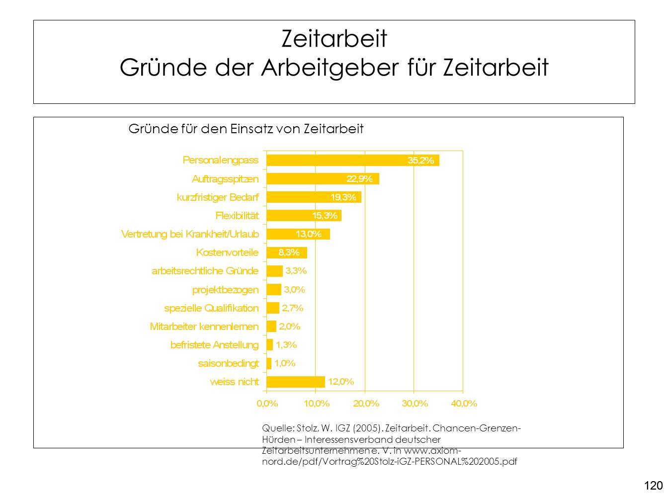 120 Zeitarbeit Gründe der Arbeitgeber für Zeitarbeit Gründe für den Einsatz von Zeitarbeit Quelle: Stolz, W. IGZ (2005). Zeitarbeit. Chancen-Grenzen-